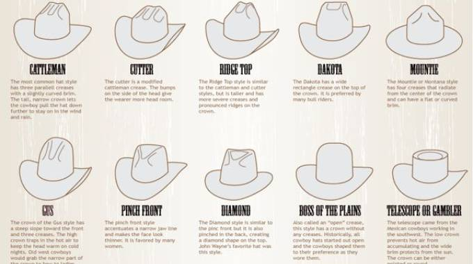 La storia del cappello per non farvi dimenticare il cappello per ItalianCowboys ©ICowboys