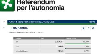 I dati ancora parziali per il referendum