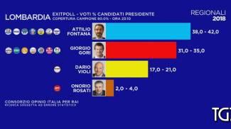 Il primo exit poll di Opinio per le regionali lombarde (Dire)