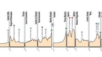 Altimetria totale del Giro under 23 edizione 2019