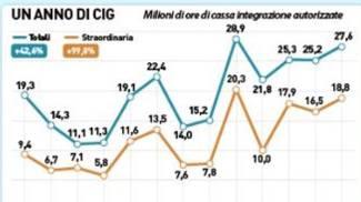 Un anno di cassa integrazione (grafico)