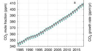 Gas serra, la crescita a livello globale