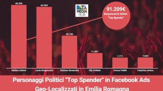 I politici che spendono di più in Facebook (dati degli ultimi 90 giorni)