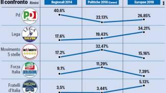 Elezioni, l'andamento dei principali partiti a Rimini