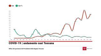 Ecco l'andamento dei casi di coronavirus in Toscana: nuova risalita domenica 22 marzo