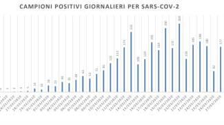 Il dato dei contagiati giorno per giorno nelle Marche (dati Gores)