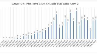 Coronavirus Marche, il grafico del 29 marzo