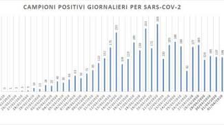 Coronavirus 2 aprile, i contagi nelle Marche: il trend