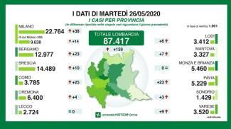 I dati delle province di martedì 26 maggio