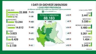 I dati delle province di giovedì 28 maggio