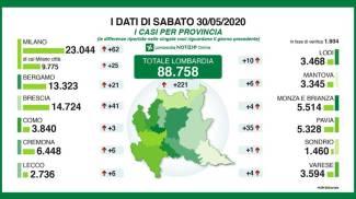 Coronavirus, dati province del 30 maggio