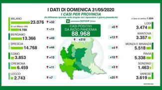 Coronavirus, i dati in provincia del 31 maggio