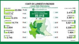 Coronavirus, dati nelle province l'1 giugno