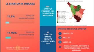 Il grafico delle startup in Toscana