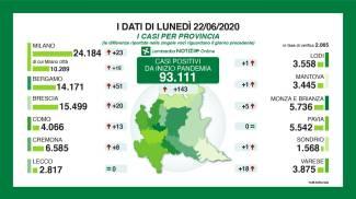 Coronavirus province lombarde 22 giugno