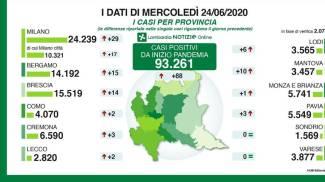 I dati delle province di mercoledì 24 giugno
