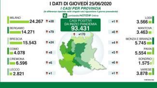 I dati delle province di giovedì 25 giugno
