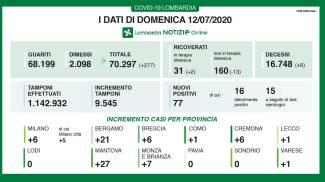 Coronavirus, i dati di domenica 12 luglio in Lombardia