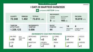 Covid-19 Lombardia, 44 nuovi casi e un deceduto. Due province a zero contagi