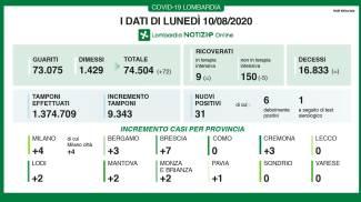 Coronavirus, i dati del 10 agosto in Lombardia