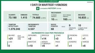 Coronavirus, i dati dell'11 agosto in Lombardia