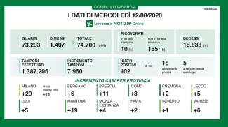 Coronavirus, dati 12 agosto in Lombardia