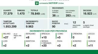 Coronavirus Lombardia Bollettino Oggi 21 Settembre 90 Positivi E Un Decesso Cronaca
