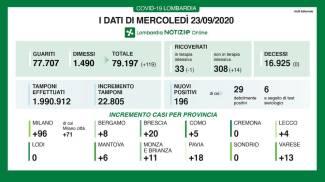 Coronavirus, i dati del 23 settembre in Lombardia