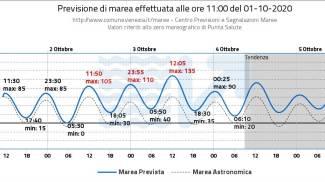 L'acqua alta prevista a Venezia