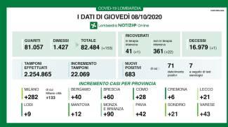 Coronavirus In Lombardia Bollettino Oggi 8 Ottobre 683 Nuovi Casi E Un Morto Cronaca