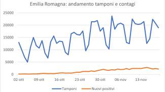 Covid, il grafico dei tamponi e dei contagi in Emilia Romagna