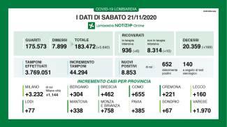 Covid in Lombardia: i dati di sabato 21 novembre