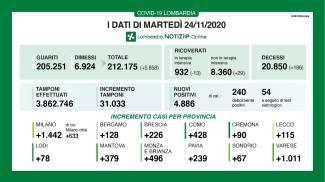 Coronavirus, i dati del 24 novembre in Lombardia