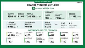 Coronavirus, i dati del 27 novembre in Lombardia