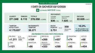 Coronavirus, i dati del 3 dicembre in Lombardia