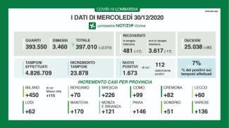 Regione Lombardia: il bollettino di mercoledì 30 dicembre