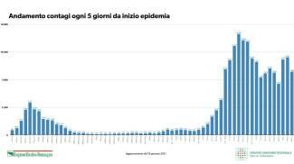 Andamento contagi ogni 5 giorni da inizio epidemia