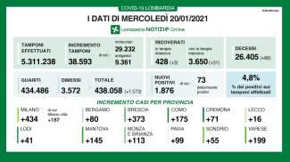 Covid, i dati della Lombardia del 20 gennaio