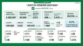 Covid, i dati del 22 gennaio in Lombardia