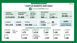 L'andamento dei contagi in Lombardia