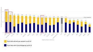 Lo stato delle terapie intensive in Italia (elaborazione Agenas)