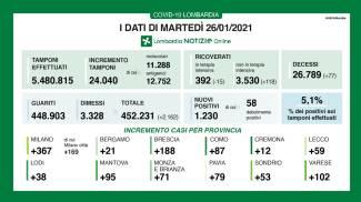 I dati del contagio in Lombardia