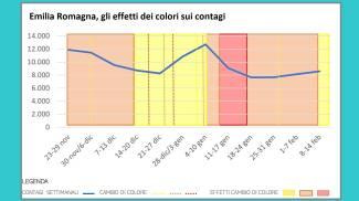 Emilia Romagna, gli effetti dei colori sui contagi