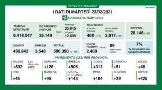 I dati del contagio in Lombardia oggi 23 febbraio