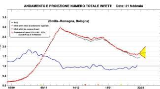 Stefano Bonaccini e l'andamento dei contagi a Bologna