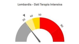 La situazione in Lombardia