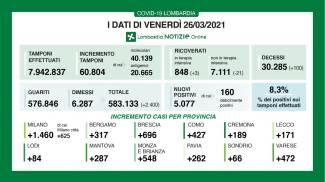 I dati della Lombardia del 26 marzo 2021