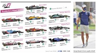 F1, scuderie e piloti