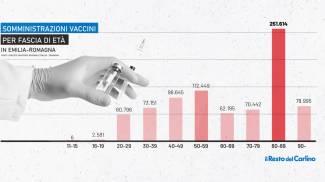 Vaccini in Emilia Romagna: i numeri per fascia di età