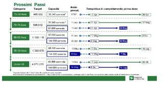 La road map in Lombardia